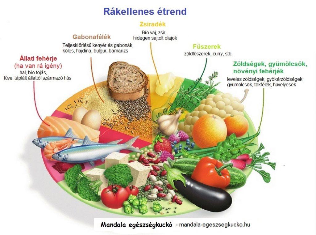 daganat ellenes táplálkozás