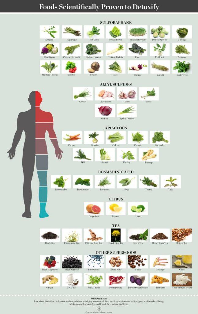 hisztamin csökkentő ételek